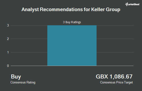 Analyst Recommendations for Keller Group (LON:KLR)