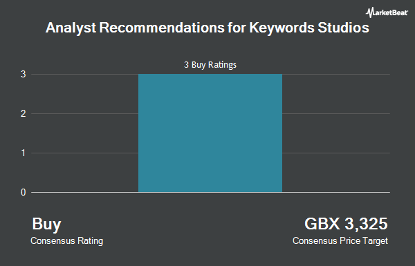 Analyst Recommendations for Keywords Studios (LON:KWS)