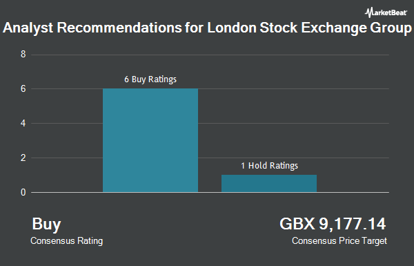 Analyst recommendations for the London Stock Exchange Group (LON: LSEG)