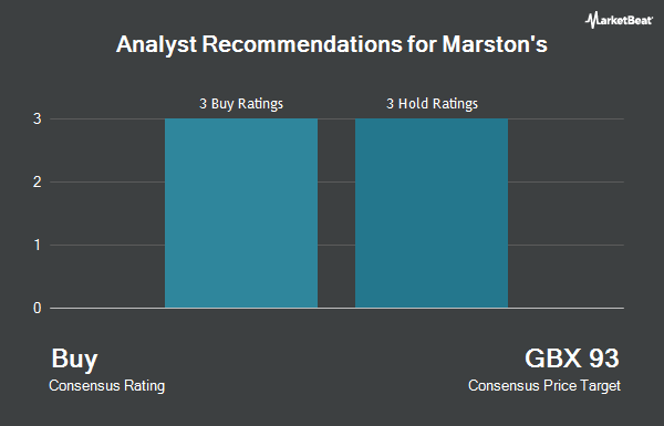 Analyst Recommendations for Marston`s (LON:MARS)