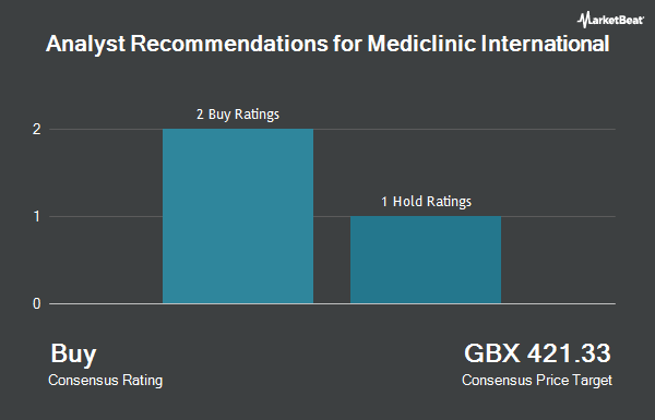 Analyst Recommendations for Mediclinic International (LON:MDC)