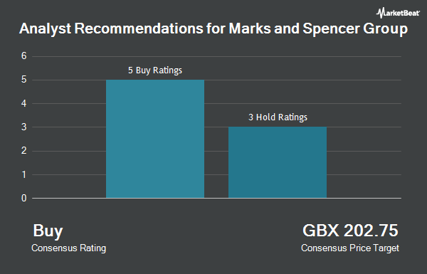 Analyst Recommendations for Marks and Spencer Group (LON:MKS)