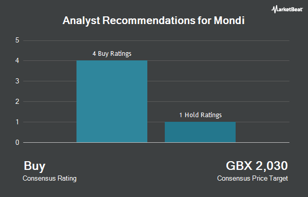 Analyst Recommendations for Mondi (LON:MNDI)