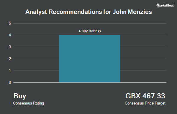 Analyst Recommendations for John Menzies (LON:MNZS)