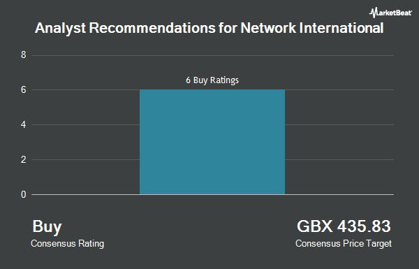 Analyst Recommendations for Network International (LON:NETW)