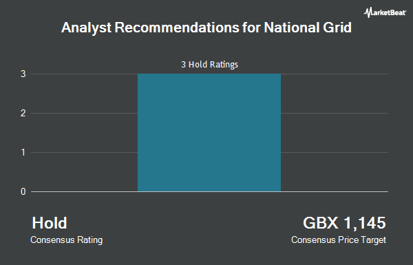 Analyst Recommendations for National Grid (LON:NG)