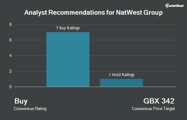 Analyst Recommendations for NatWest Group (LON:NWG)