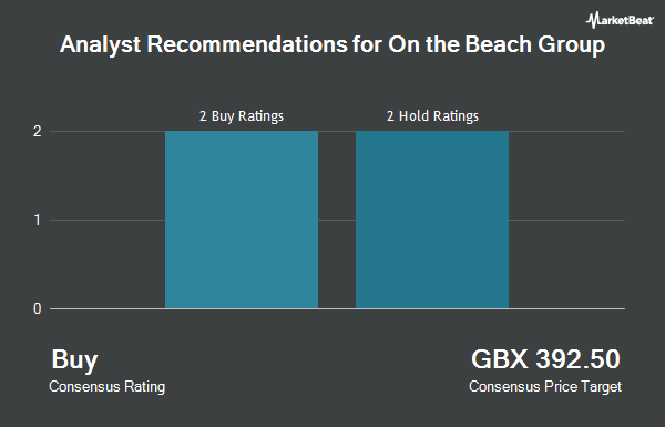 Analyst Recommendations for On The Beach Group (LON:OTB)