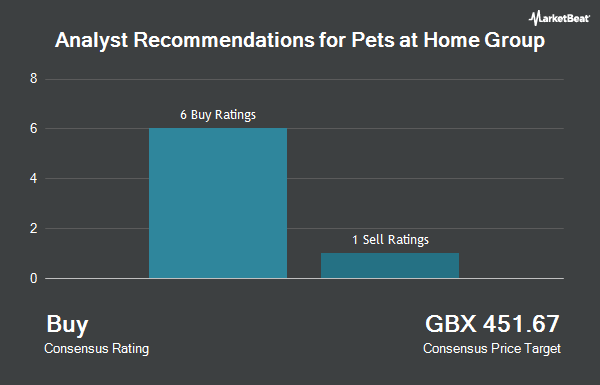 Analyst Recommendations for Pets at Home Group (LON:PETS)