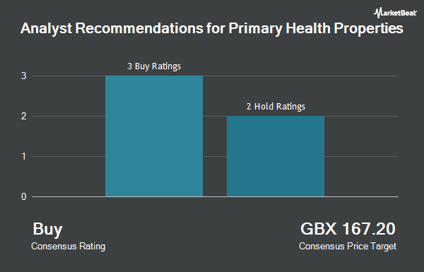 Analyst Recommendations for Primary Health Properties (LON:PHP)