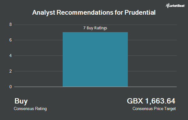Analyst Recommendations for Prudential (LON:PRU)