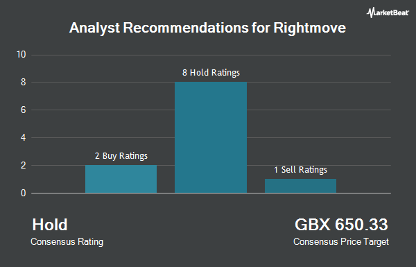 Analyst Recommendations for Rightmove (LON:RMV)