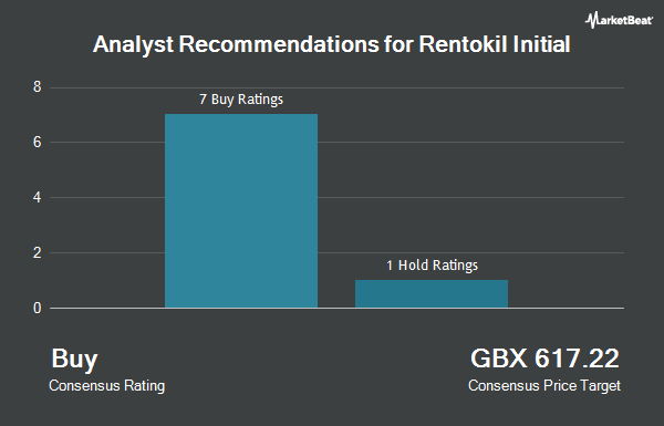 Analyst Recommendations for Rentokil Initial (LON:RTO)