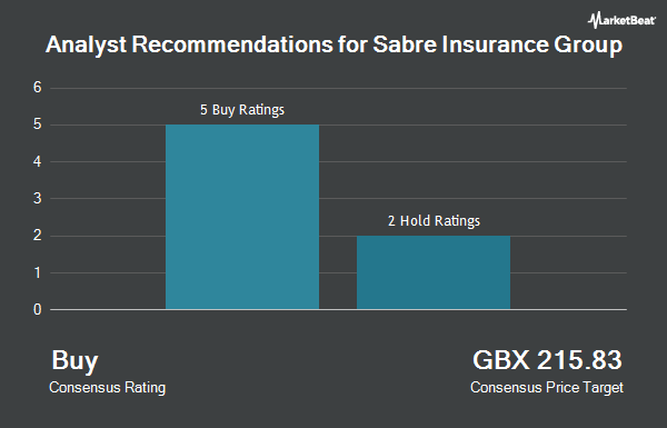 Analyst Recommendations for Sabre Insurance Group (LON:SBRE)
