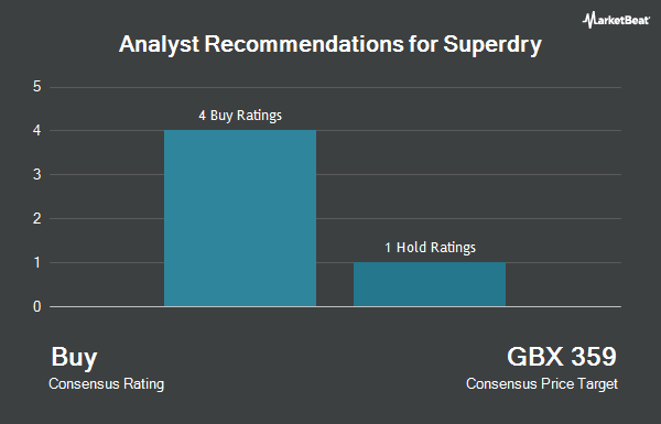 Analyst Recommendations for Superdry (LON:SDRY)