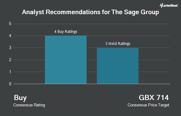 Analyst Recommendations for The Sage Group (LON:SGE)