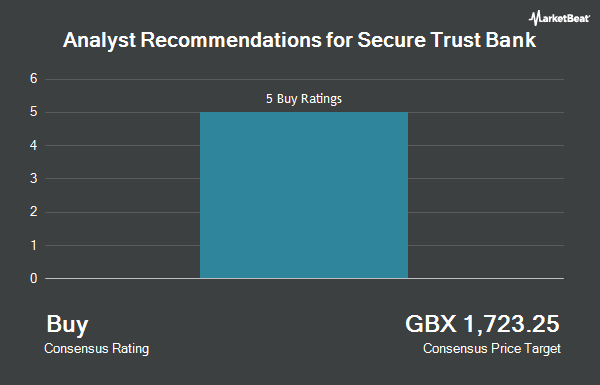 Analyst Recommendations for Secure Trust Bank (LON:STB)