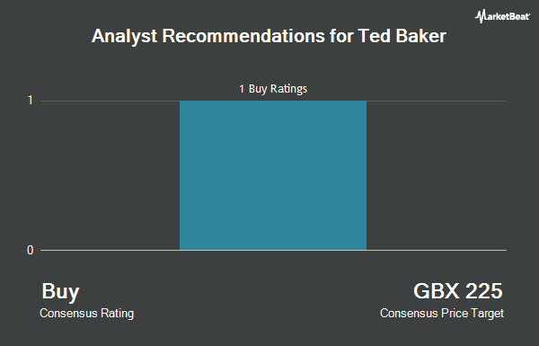 Analyst Recommendations for Ted Baker (LON:TED)