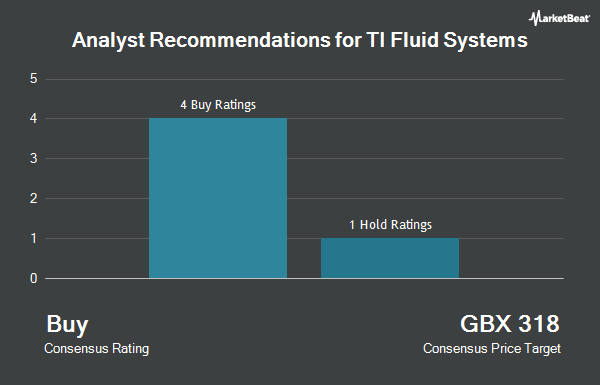 Analyst Recommendations for TI Fluid Systems (LON:TIFS)