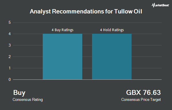 Analyst Recommendations for Tullow Oil (LON:TLW)