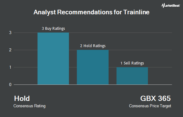 Analyst Recommendations for Trainline (LON:TRN)