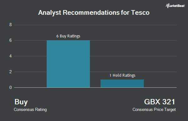 Analyst Recommendations for Tesco (LON:TSCO)
