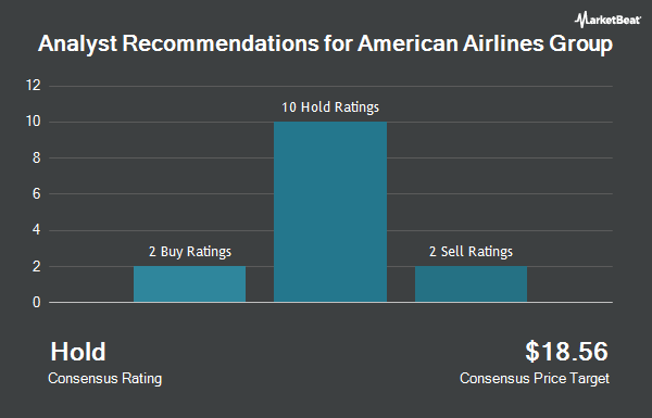 Analyst Recommendations for American Airlines Group (NASDAQ:AAL)