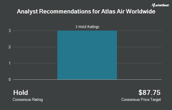 Analyst Recommendations for Atlas Air Worldwide (NASDAQ:AAWW)