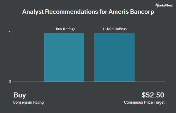 Analyst Recommendations for Ameris Bancorp (NASDAQ:ABCB)