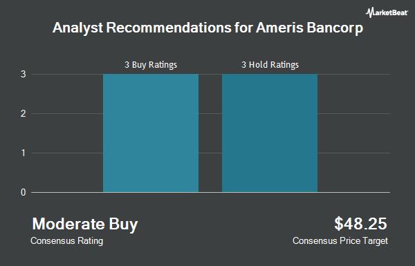 Analyst Recommendations for Ameris Bancorp (NASDAQ:ABCB)