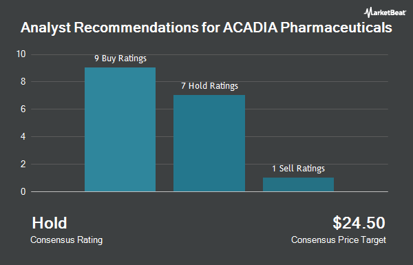 Analyst Recommendations for ACADIA Pharmaceuticals (NASDAQ:ACAD)
