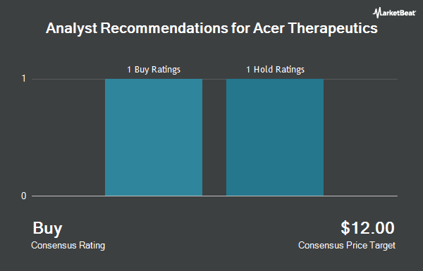 Analyst Recommendations for Acer Therapeutics (NASDAQ:ACER)