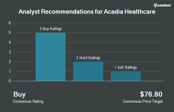Analyst Recommendations for Acadia Healthcare (NASDAQ:ACHC)