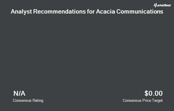 Analyst Recommendations for Acacia Communications (NASDAQ:ACIA)