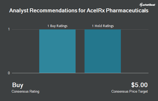 Analyst Recommendations for AcelRx Pharmaceuticals (NASDAQ:ACRX)