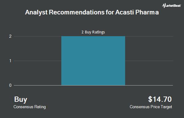 Analyst Recommendations for Acasti Pharma (NASDAQ:ACST)