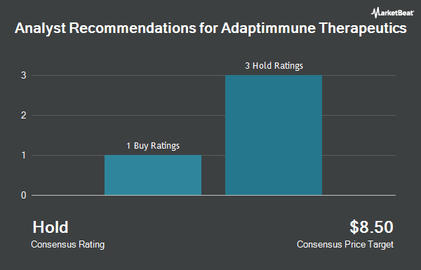 Analyst Recommendations for Adaptimmune Therapeutics (NASDAQ:ADAP)
