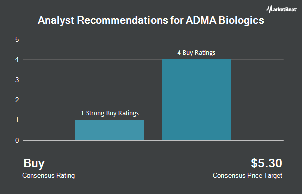 Analyst Recommendations for ADMA Biologics (NASDAQ:ADMA)