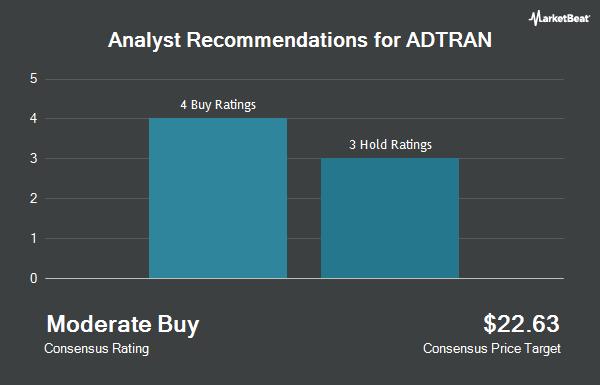 Analyst Recommendations for ADTRAN (NASDAQ:ADTN)
