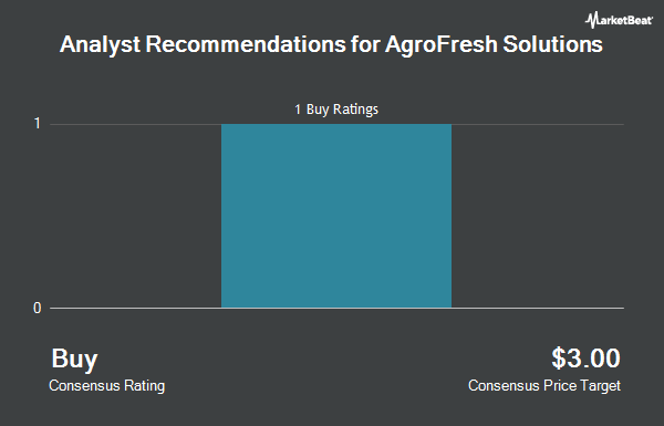 Analyst Recommendations for AgroFresh Solutions (NASDAQ:AGFS)