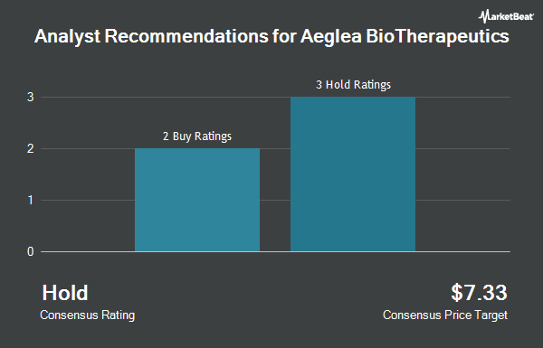 Analyst Recommendations for Aeglea Bio Therapeutics (NASDAQ:AGLE)