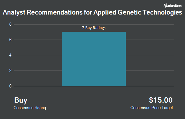 Analyst Recommendations for Applied Genetic Technologies (NASDAQ:AGTC)