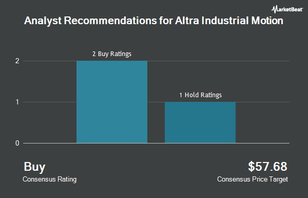 Analyst Recommendations for Altra Industrial Motion (NASDAQ:AIMC)