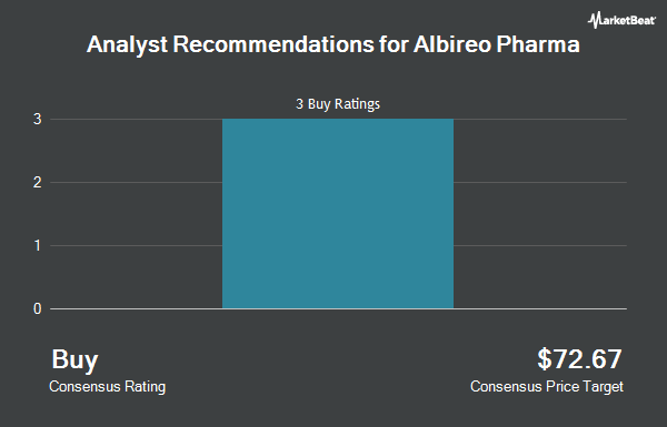 Analyst Recommendations for Albireo Pharma (NASDAQ:ALBO)