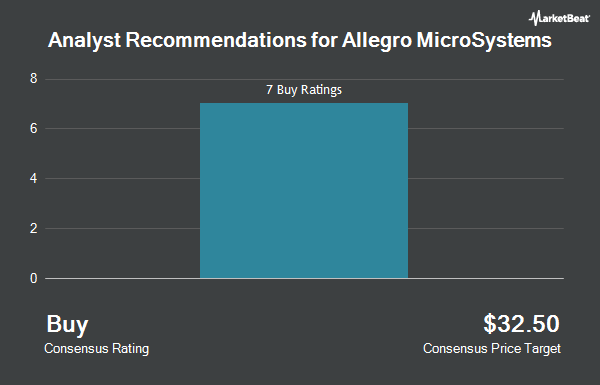 Analyst Recommendations for Allegro MicroSystems (NASDAQ:ALGM)
