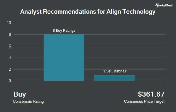 Analyst Recommendations for Align Technology (NASDAQ:ALGN)