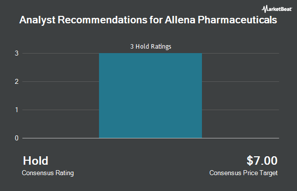 Analyst Recommendations for Allena Pharmaceuticals (NASDAQ:ALNA)