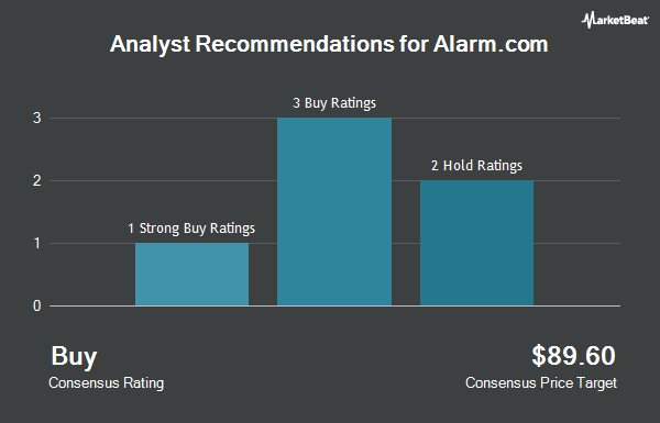 Analyst Recommendations for AlarmCom (NASDAQ:ALRM)