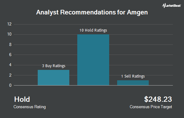 Analyst Recommendations for Amgen (NASDAQ:AMGN)