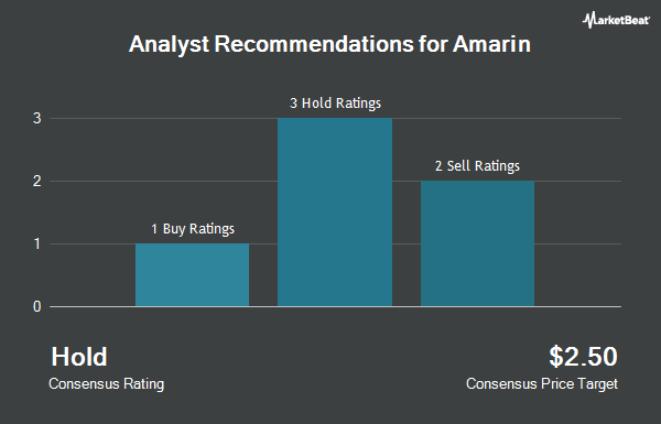 Analyst Recommendations for Amarin (NASDAQ:AMRN)